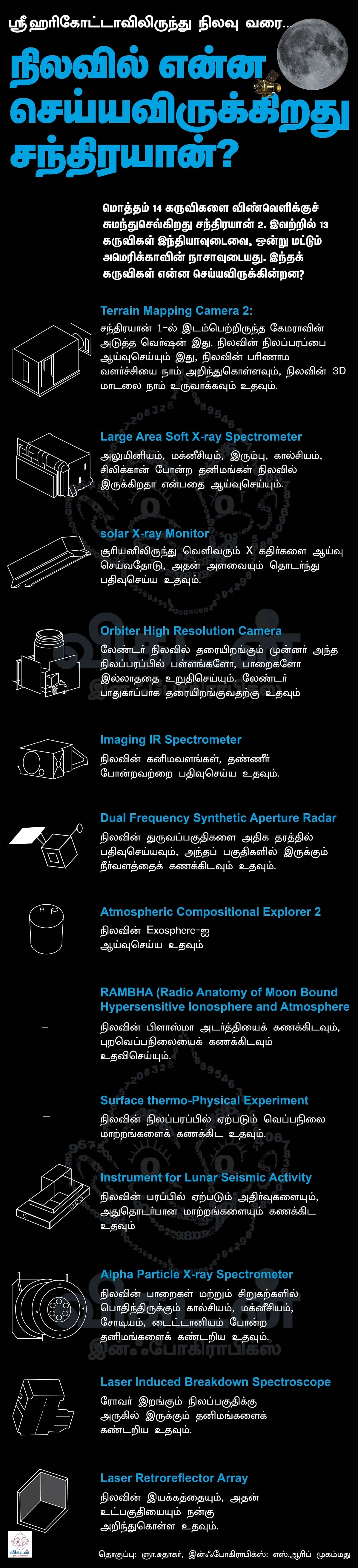 What will Chandrayaan 2 do on Moon?