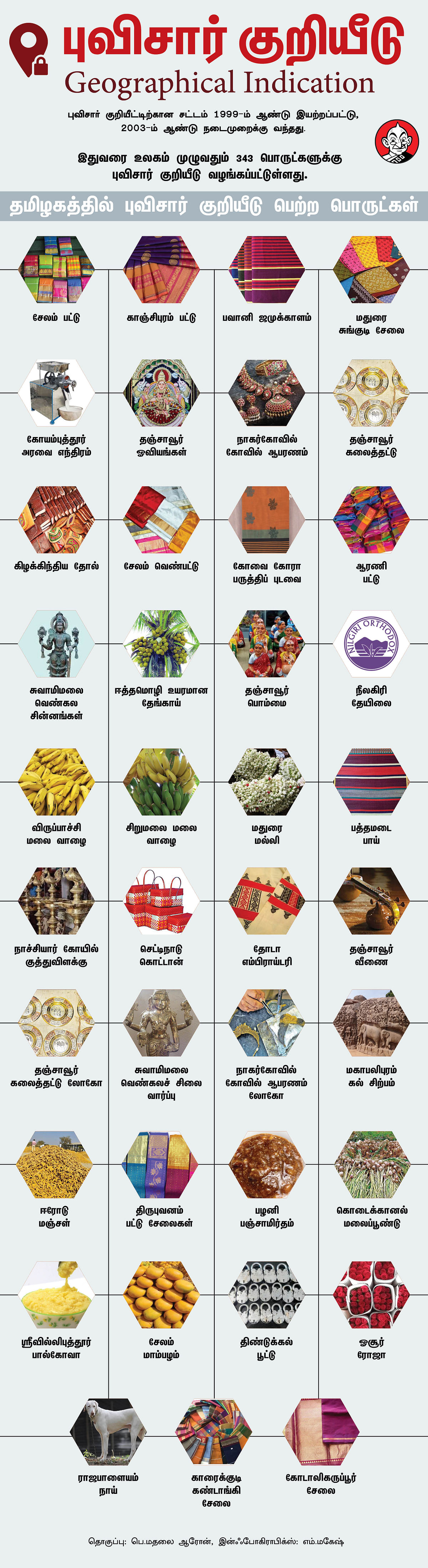Geographical Indications