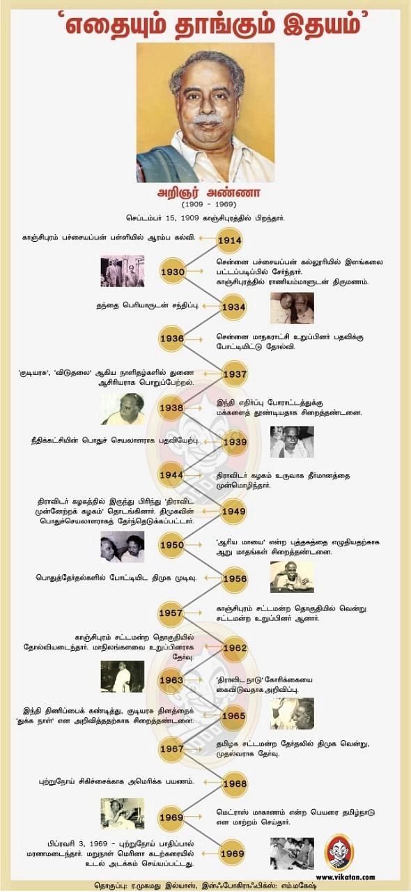 Journey of CN Annadurai