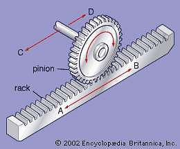 (Rock and Pinion Mechanism)