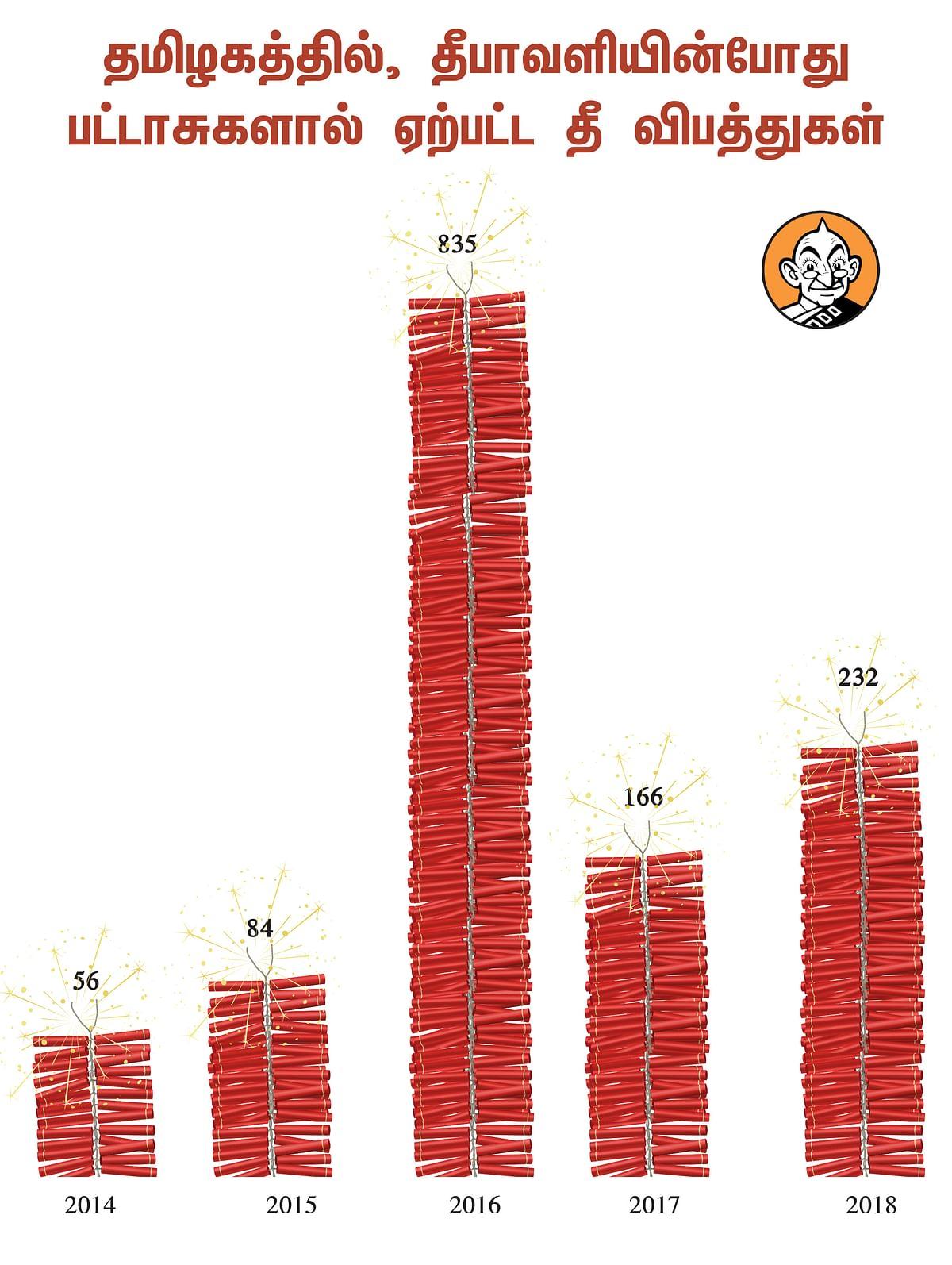79 ஆண்டுகள்... 7 லட்சம் தொழிலாளர்கள்... 1,000 ஆலைகள் -  பட்டாசு... ஒரு A to Z  வரலாறு!