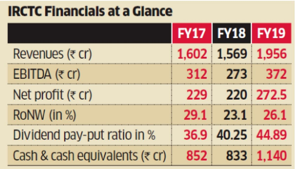 IRCTC Financials at a Glance