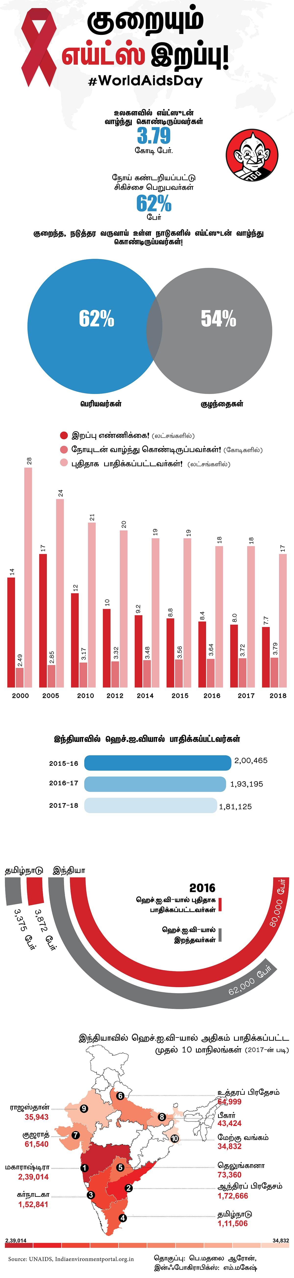 AIDS Infographics