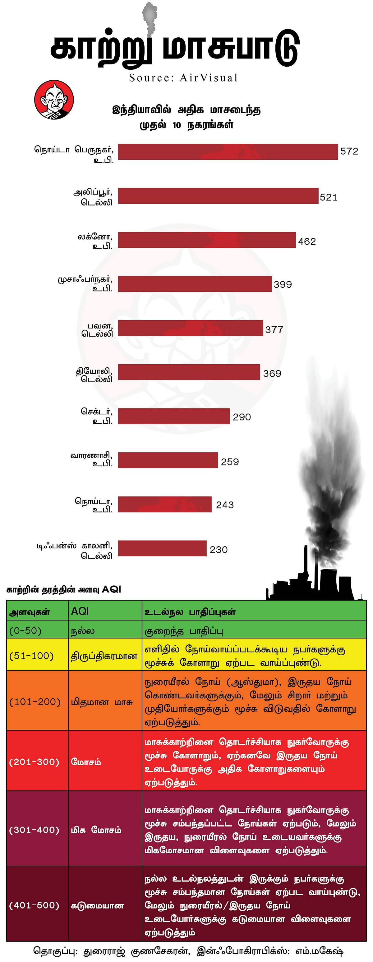 Top 10 polluted city in India