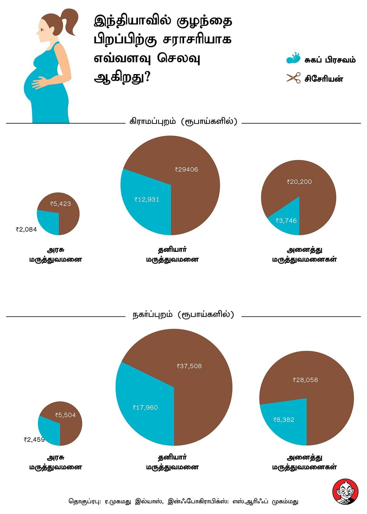 இந்தியாவில் குழந்தை பிறப்பிற்கு சராசரியாக எவ்வளவு செலவு ஆகிறது?