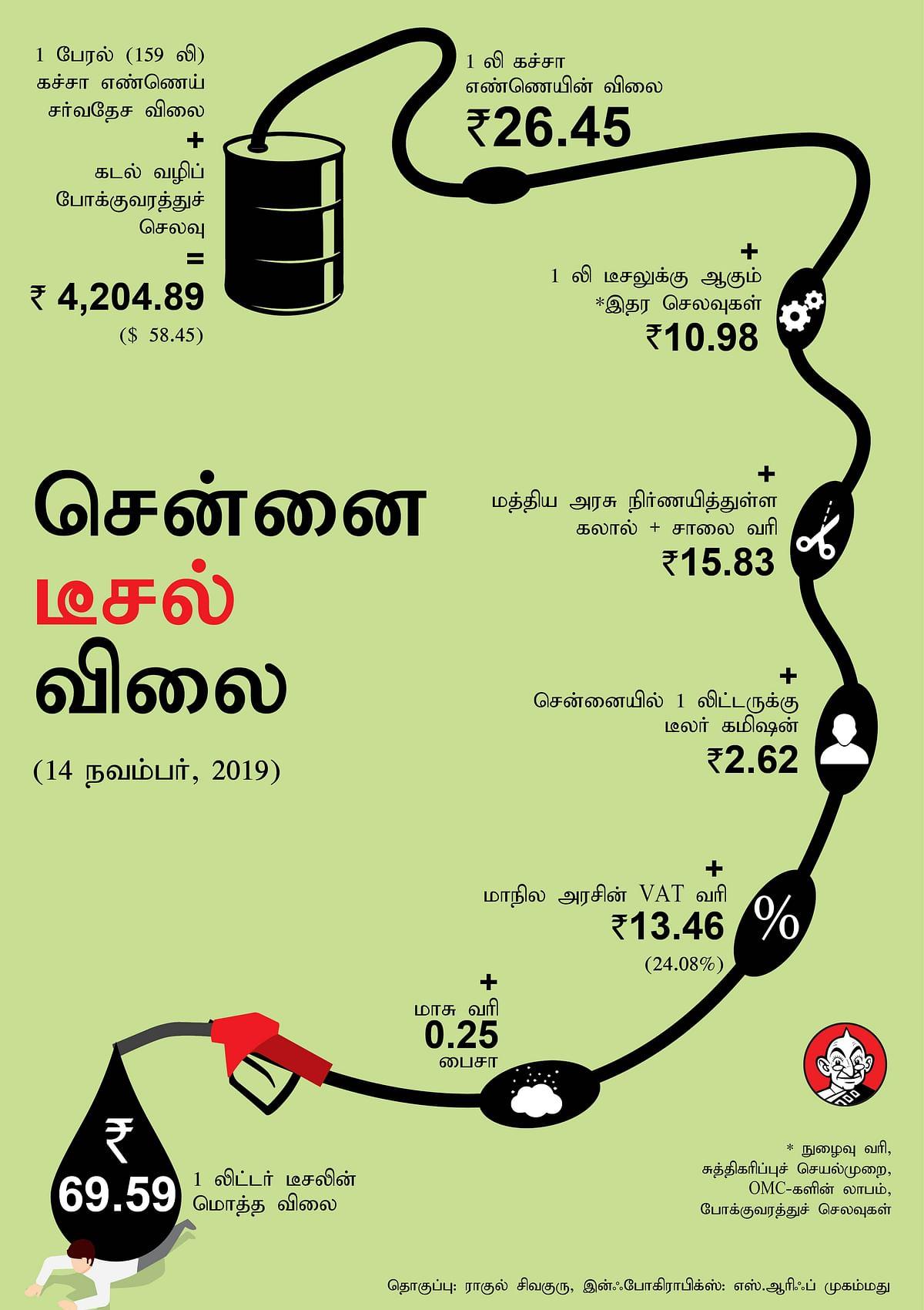Diesel Price Status