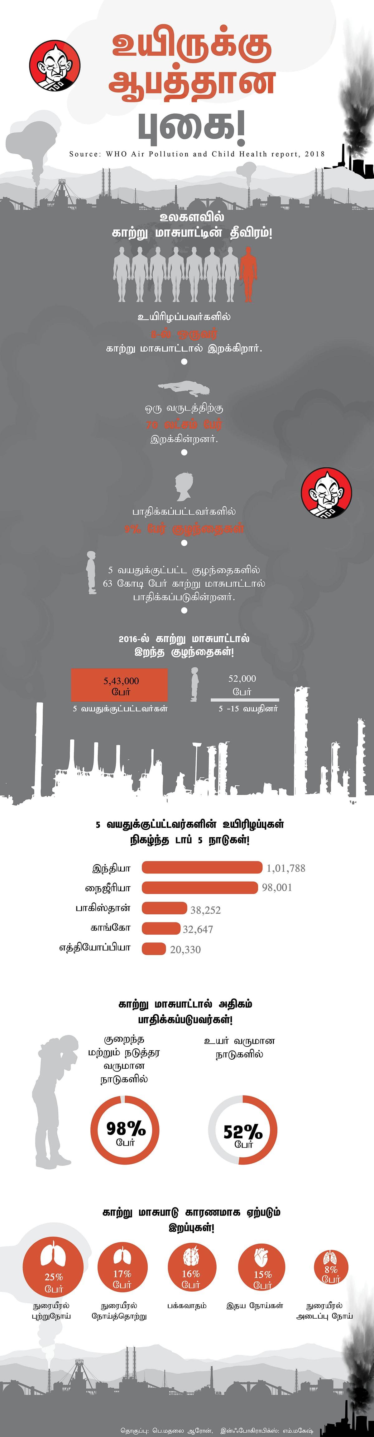 காற்று மாசு  - Vikatan Infographics