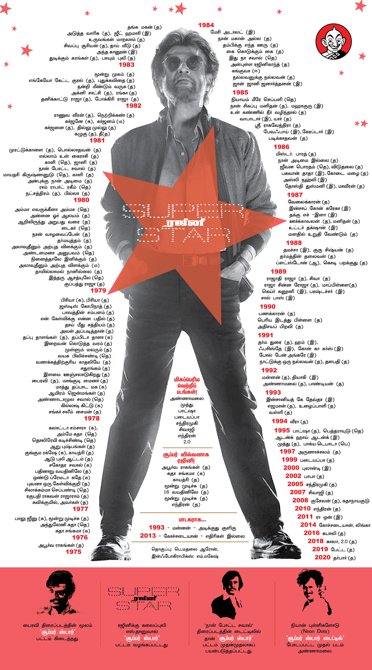 Rajinikanth's Cinema Journey