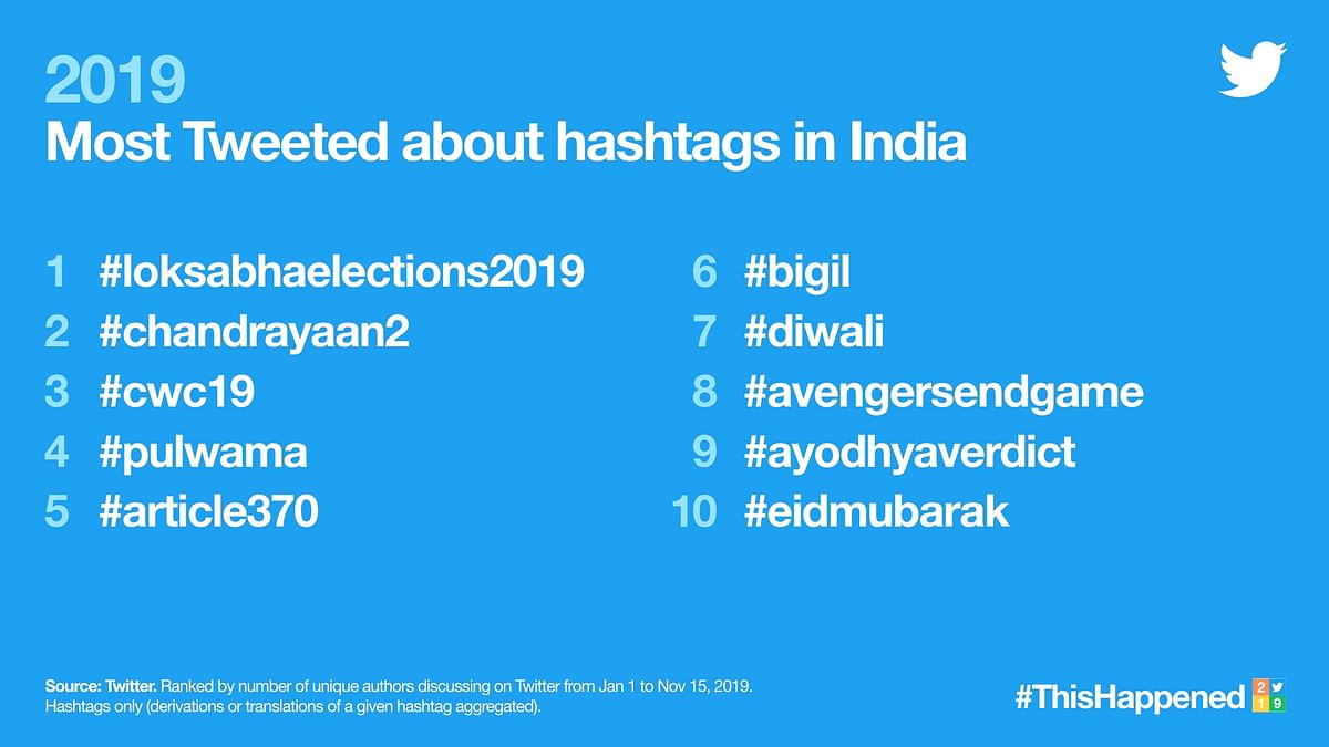 Top 10 hashtags