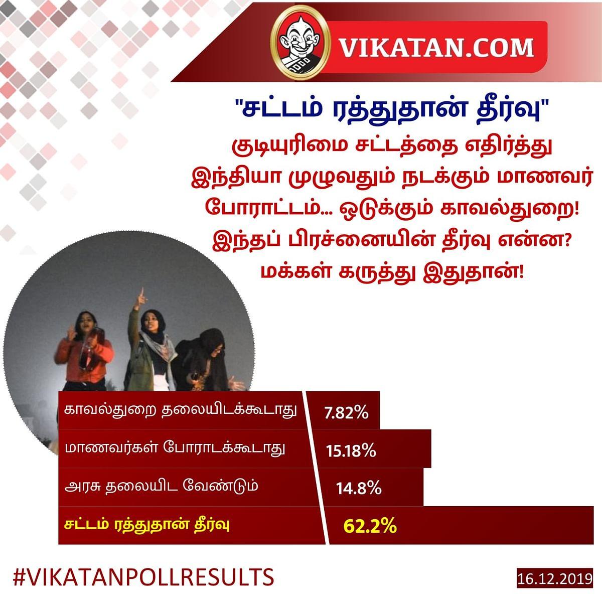 Jamia #VikatanPollResults