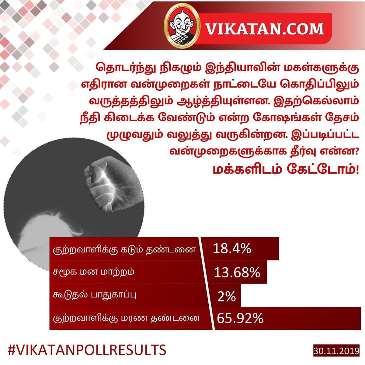 Vikatan Poll Results