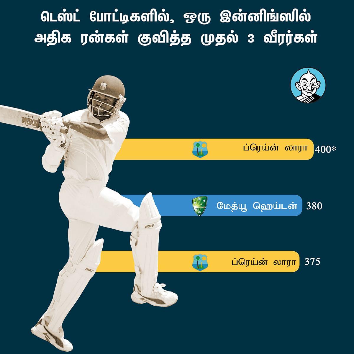 Highest Individual Test Score