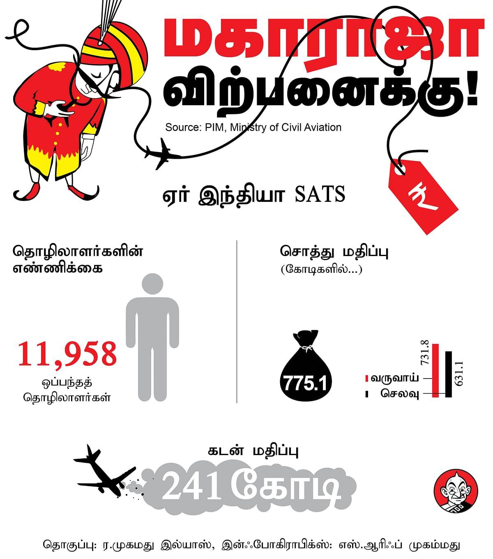 ஏர் இந்தியா SATS