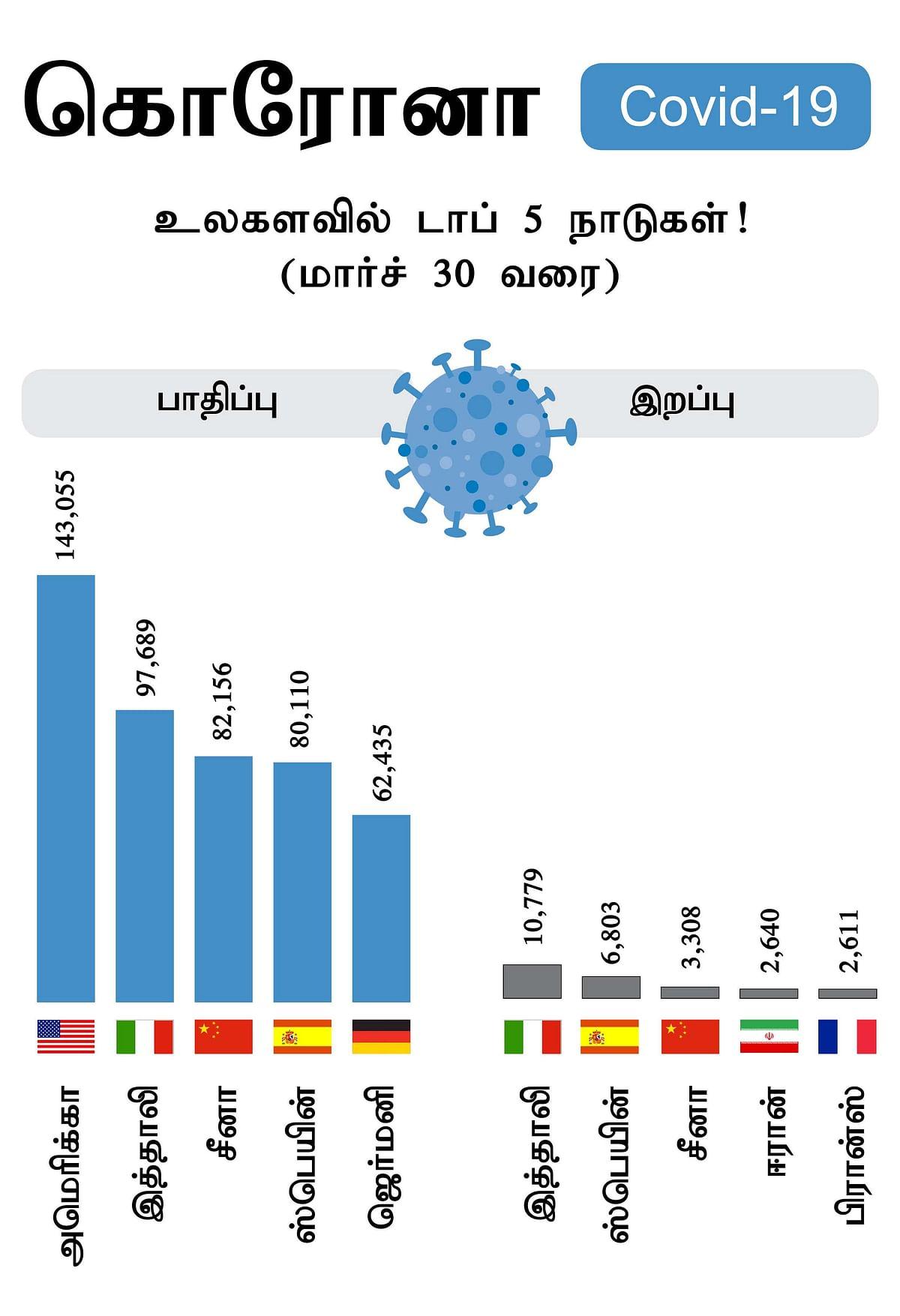 டாப் 5 நாடுகள்