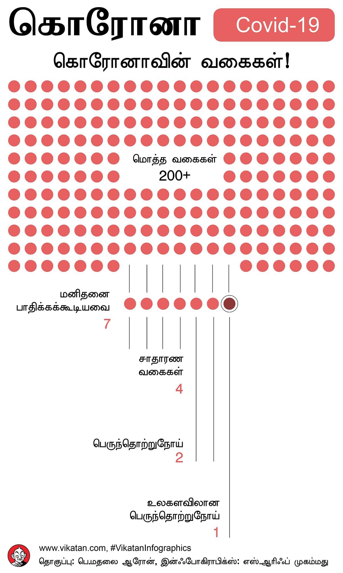 கொரோனாவின் வகைகள்
