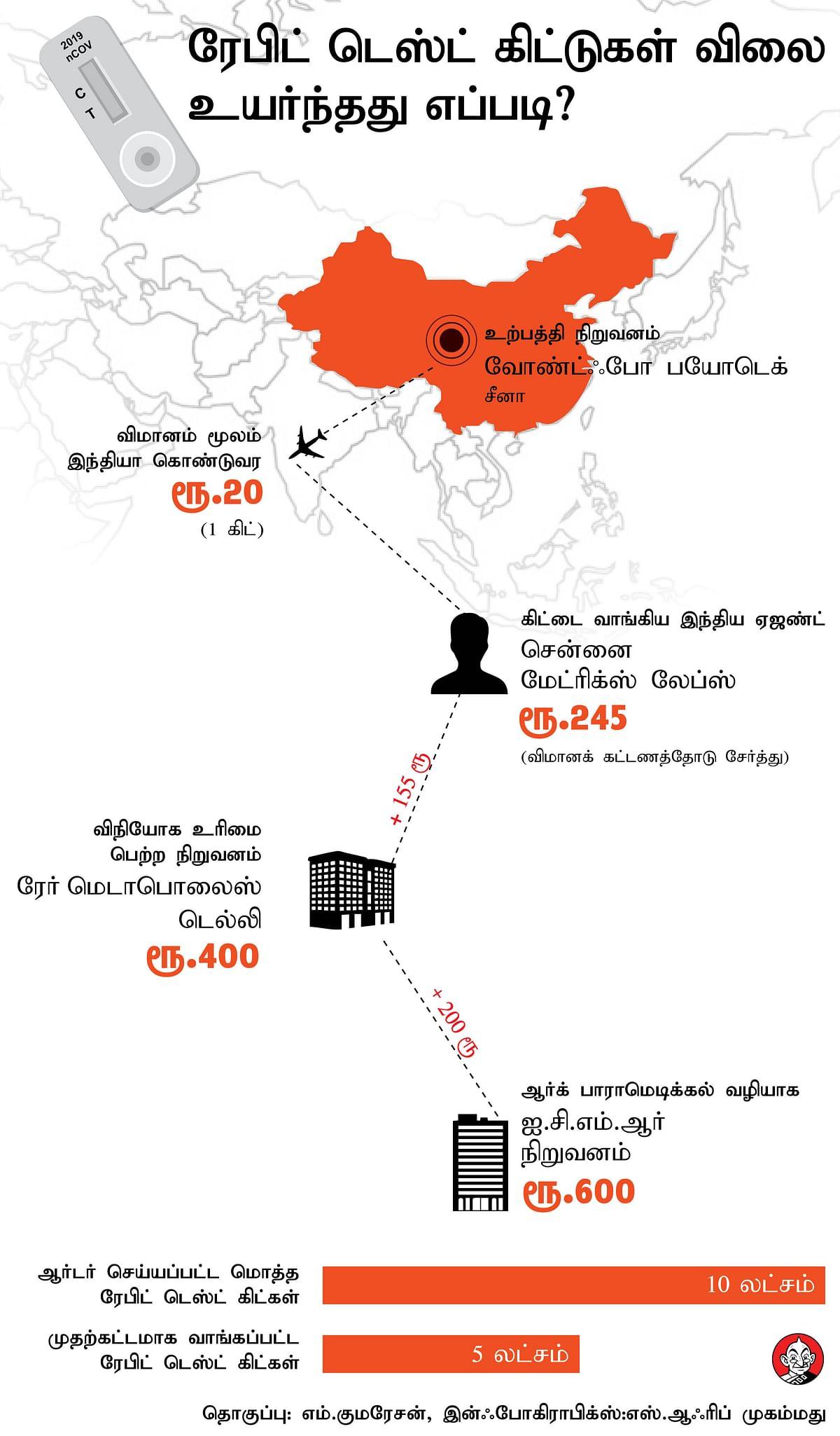 ரேபிட் கிட் விலை உயர்வைக்  காட்டும் கிராஃபிக்ஸ்