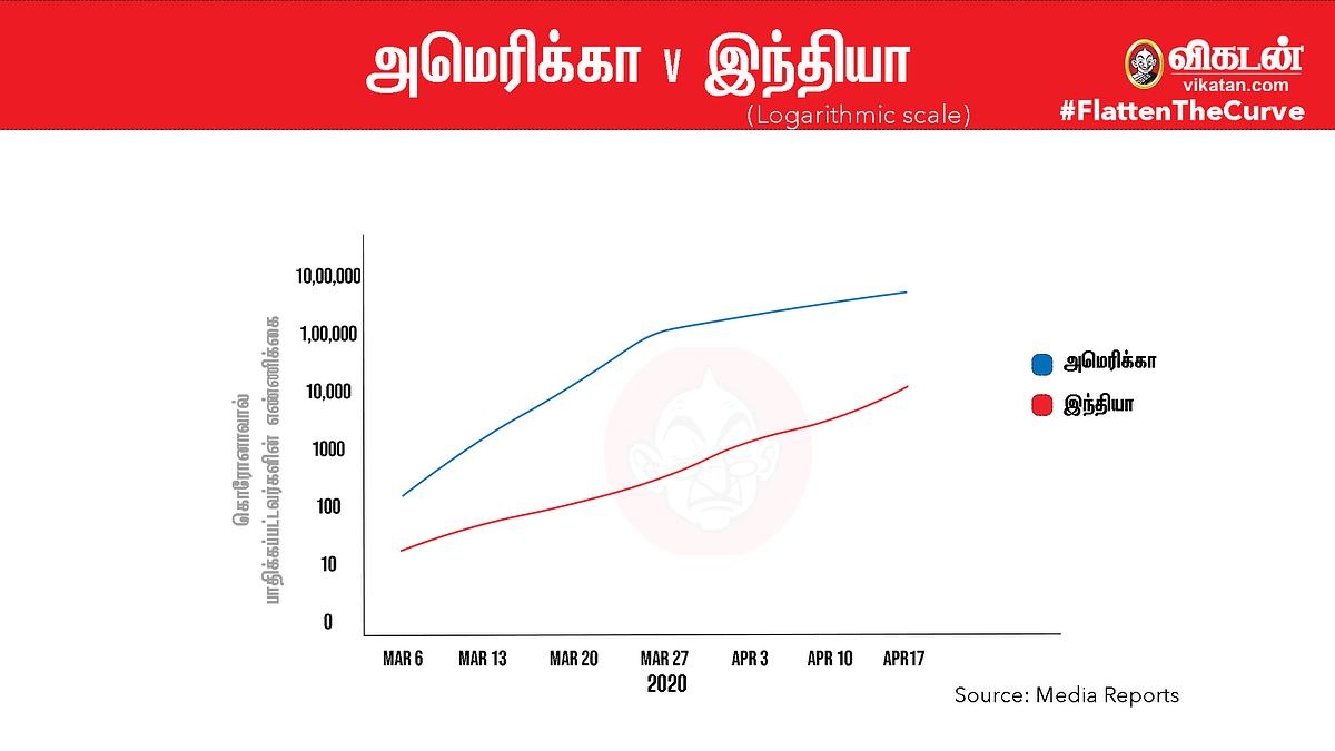 #FlattenTheCurve:அமெரிக்கா vs இந்தியா