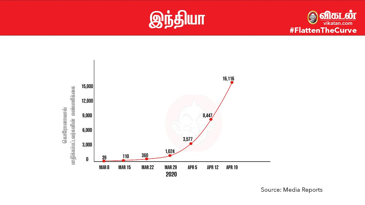 #FlattenTheCurve: இந்தியா