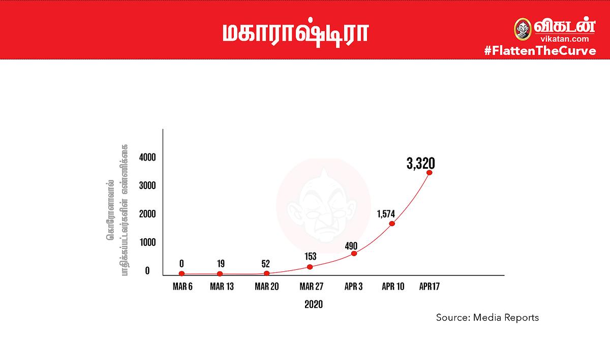 #FlattenTheCurve: மகாராஷ்டிரா