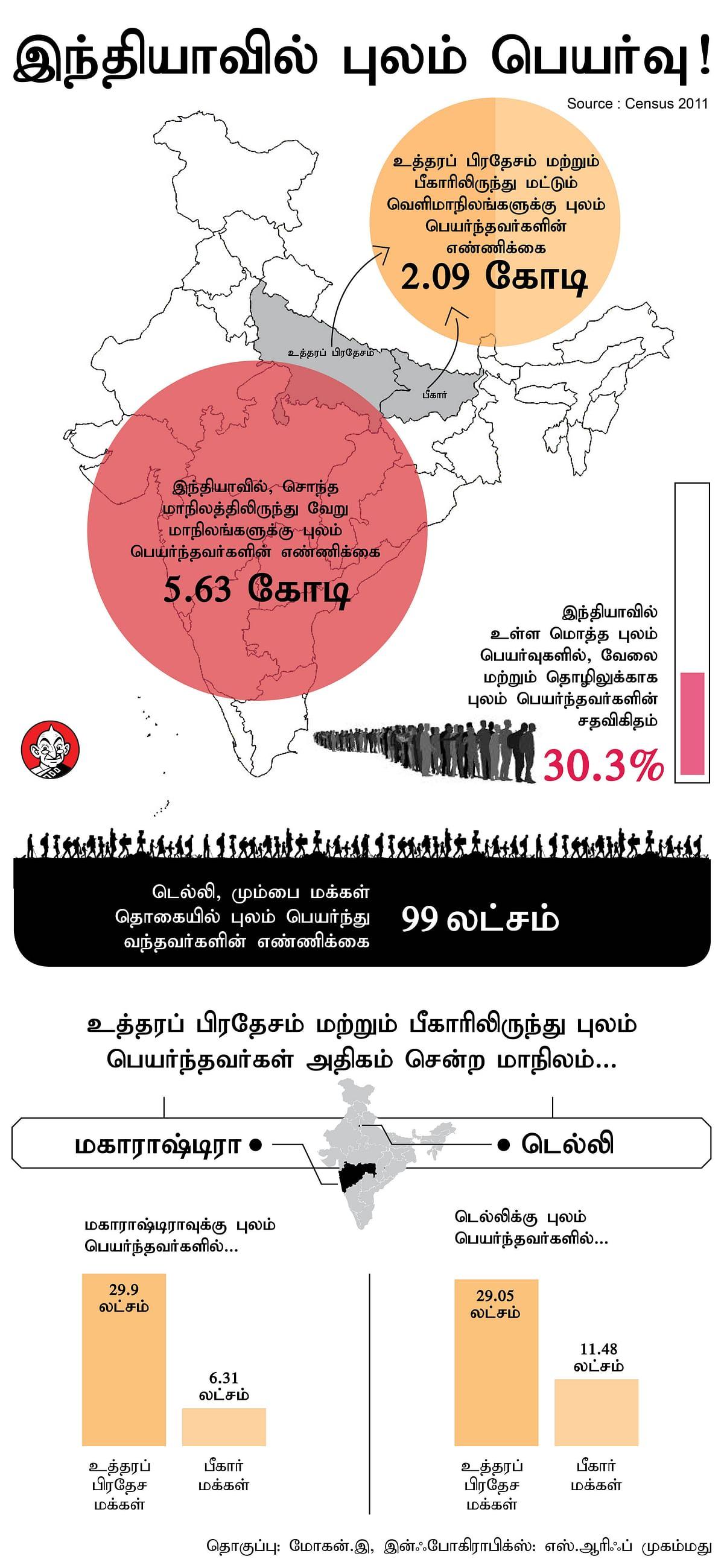 Migrants - Vikatan Info graphics