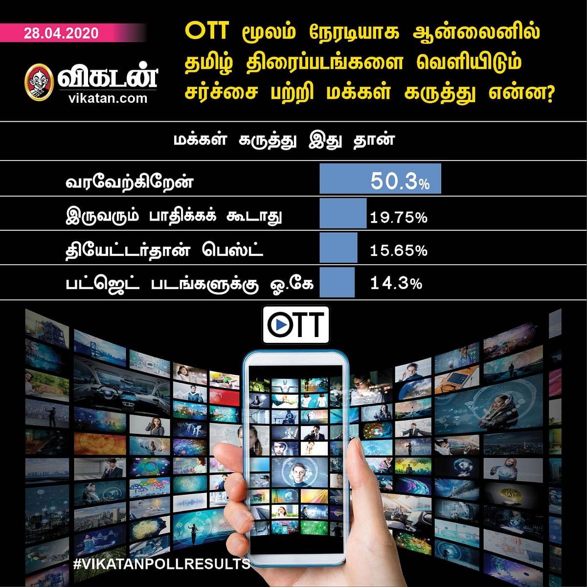 OTT Poll