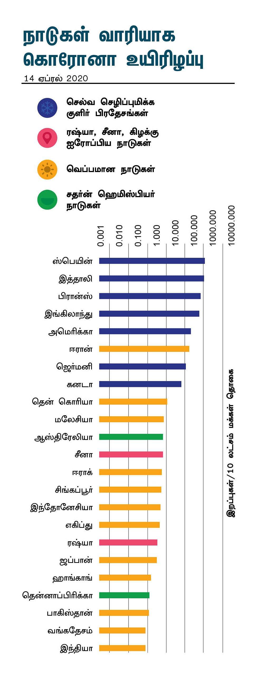 குளிர்ப்பிரதேசங்களில் அமைந்திருக்கும் இத்தாலி, ஸ்பெயின், ஸ்வீடன், இங்கிலாந்து, அமெரிக்கா போன்ற செல்வச் செழிப்புமிக்க நாடுகளில்தான் கொரோனாவின் தாக்கம் மிக அதிகமாக இருக்கிறது. சீனா, ரஷ்யா மற்றும் கிழக்கு ஐரோப்பிய நாடுகளில் அதற்கு அடுத்தபடியாக கொரோனா கடுமை காட்டியிருக்கிறது. அரைக்கோளத்துக்கு, அதாவது சதர்ன் ஹெமிஸ்பியரில் இருக்கும் ஆஸ்திரேலியா, தென் ஆப்பிரிக்கா, தென் அமெரிக்க நாடுகள் ஒப்பீட்டு அளவில் பார்த்தால், அவை குறைந்த அளவே பாதிப்புக்கு உள்ளாகியிருக்கின்றன. இருப்பதிலேயே இந்தியா, பாகிஸ்தான், வங்கதேசம், சிங்கப்பூர் போன்ற வெப்பமான நாடுகளில்தான் கொரோனாவின் பாதிப்பு குறைவாக இருக்கிறது.