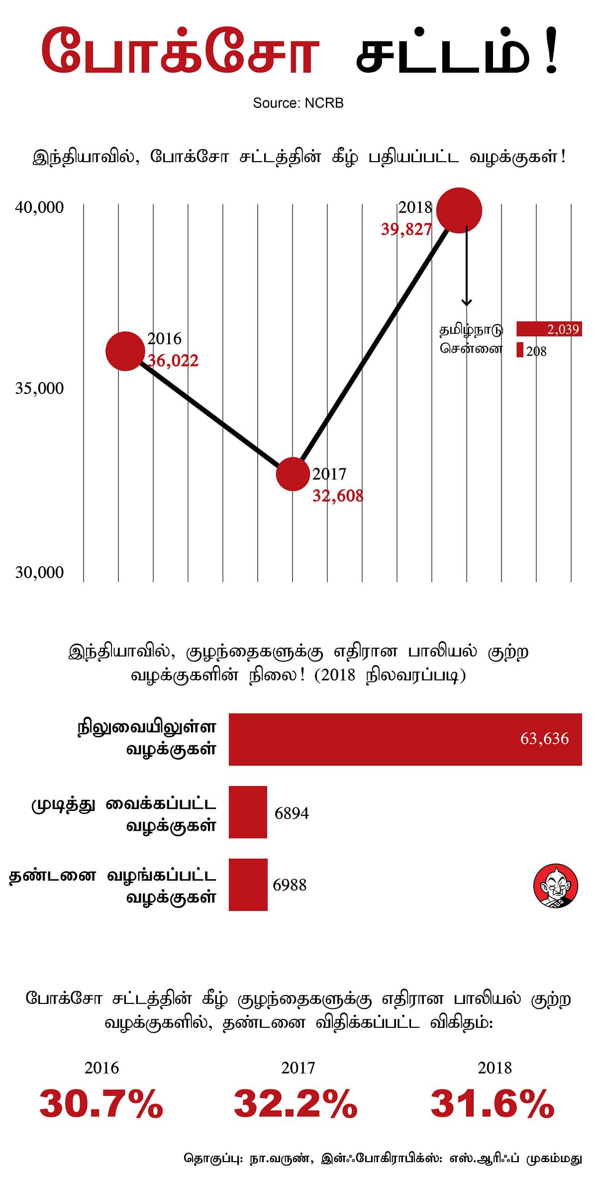 POCSO ACT infographics