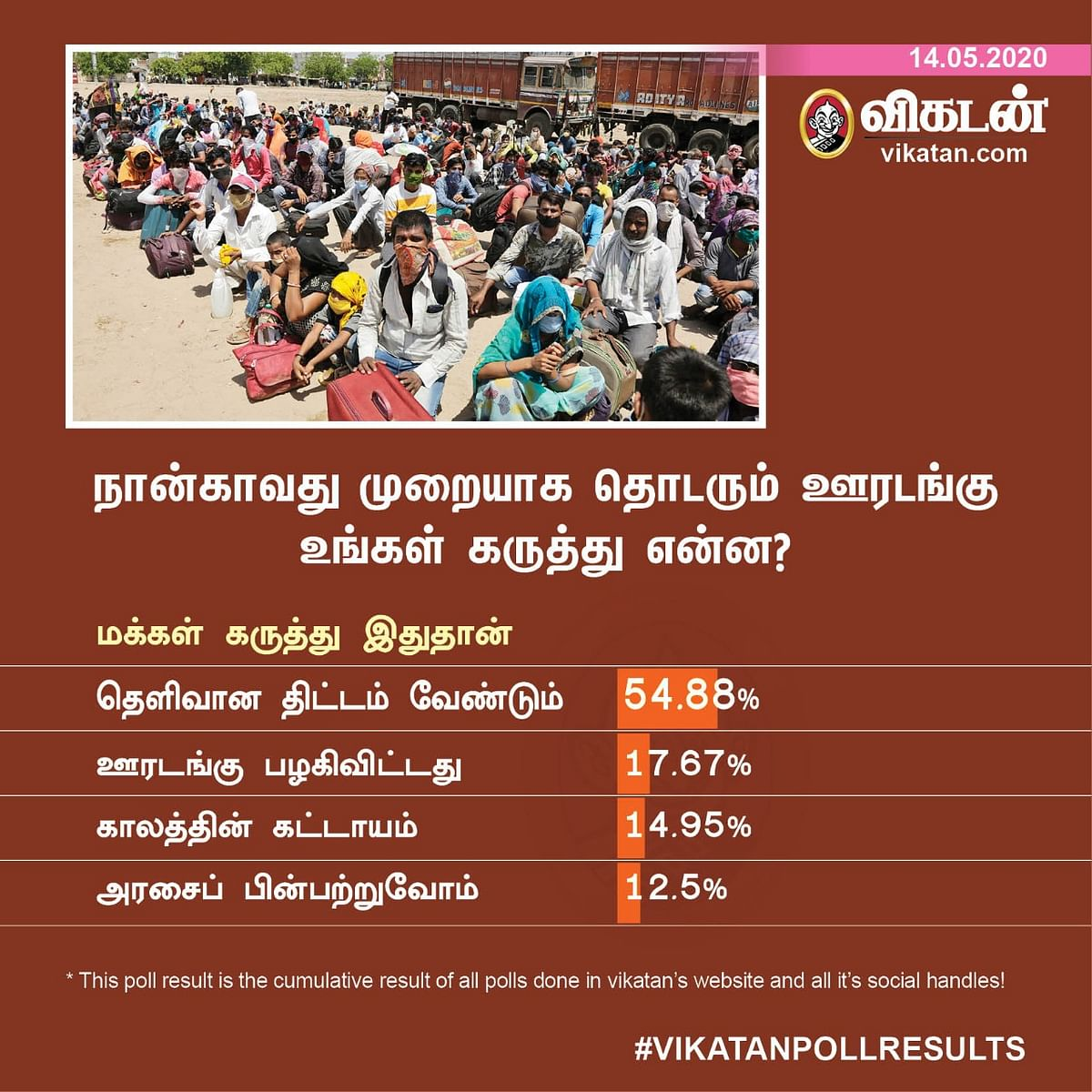 Lockdown Vikatan Poll