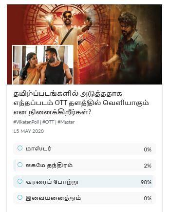 OTT Vikatan Poll
