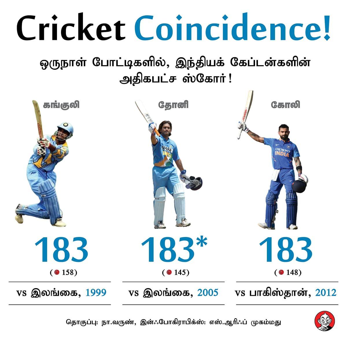 Ganguly, Dhoni, Kohli coincidence
