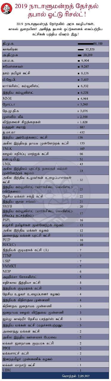 கட்சிகள் பெற்ற தபால் ஓட்டு விவரம்