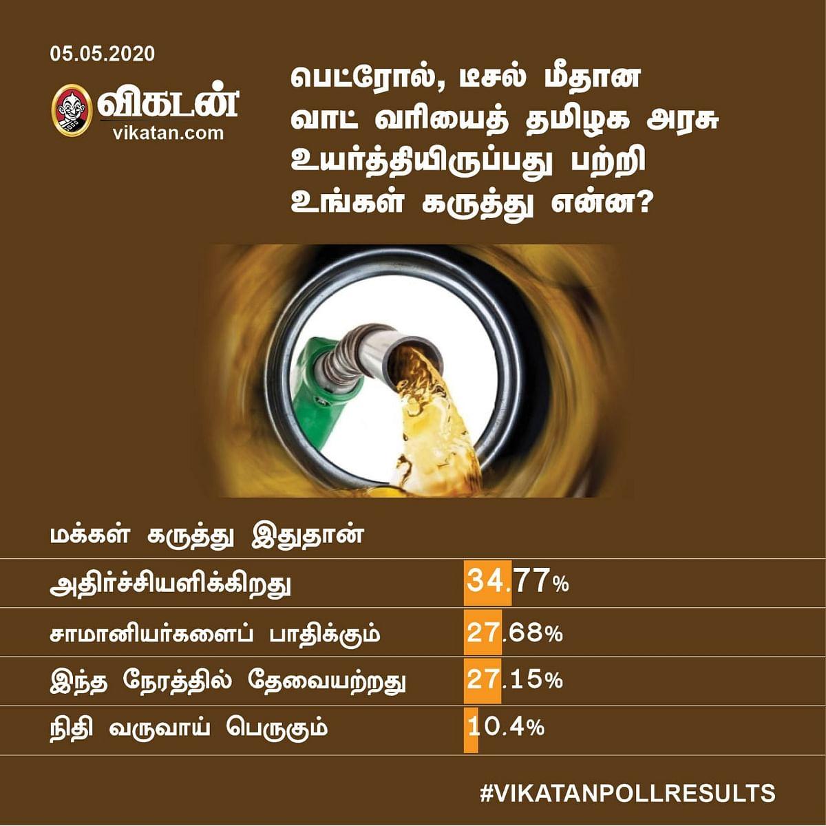Petrol Price Hike Vikatan Poll