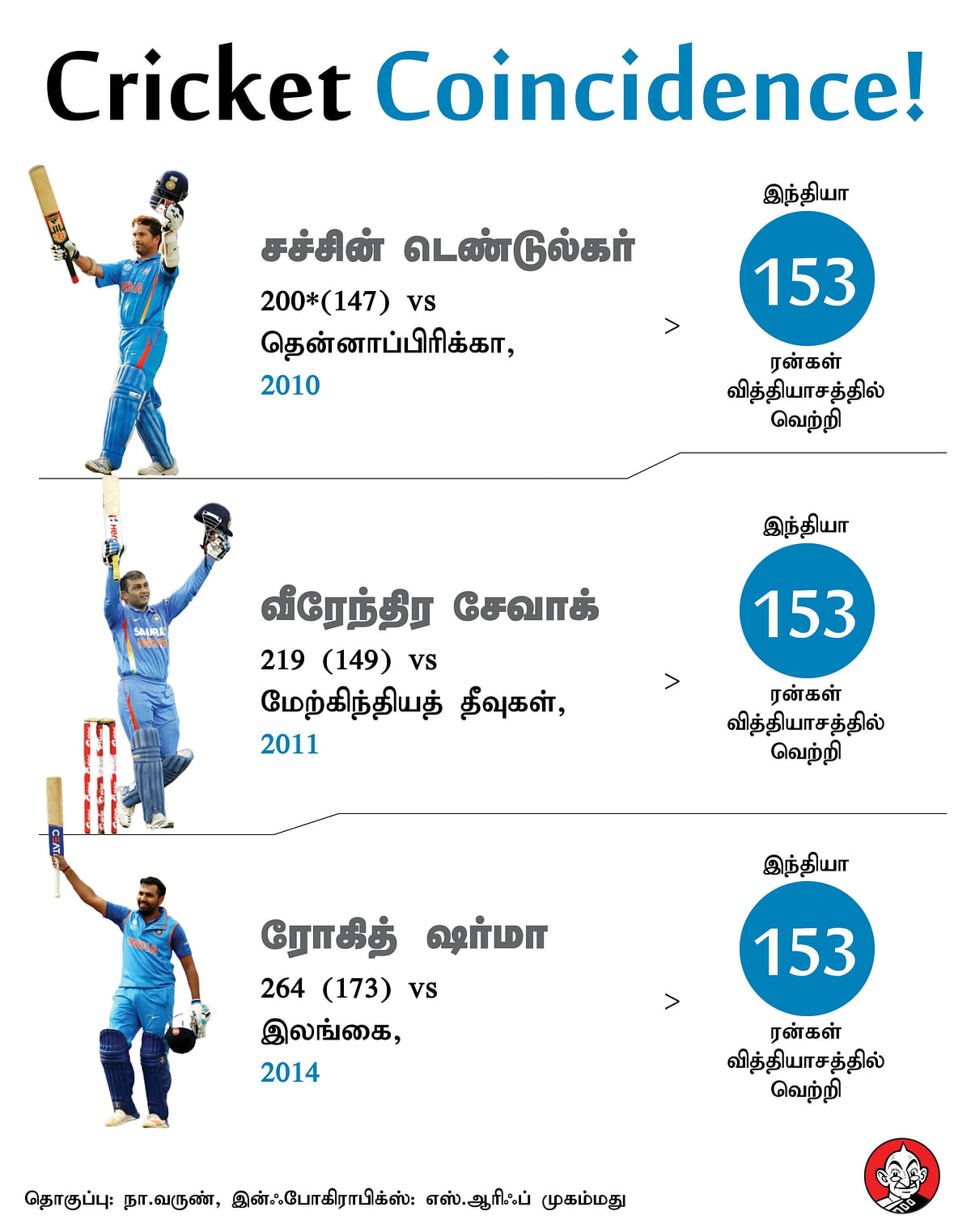 sachin, sehwag, rohit 200 coincidence