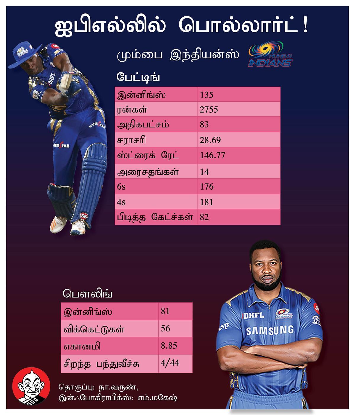 Pollard in IPL