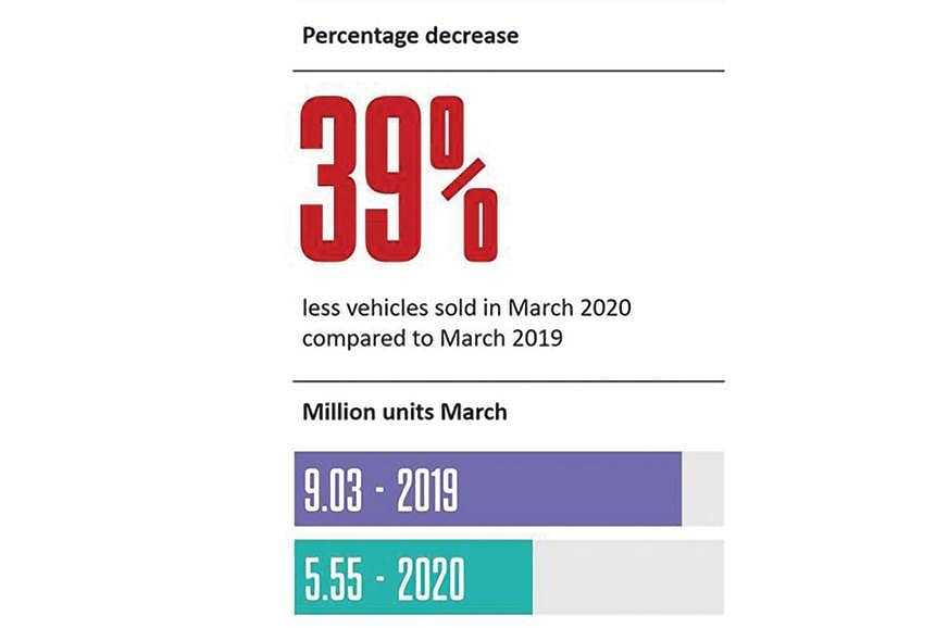 World Car Sales