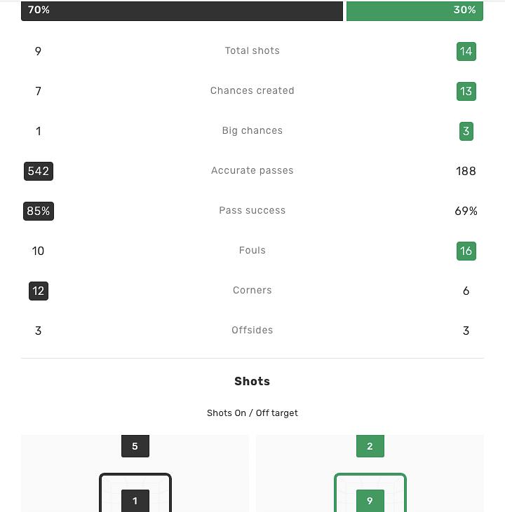 Bayer Leverkusan vs Wolfsburg