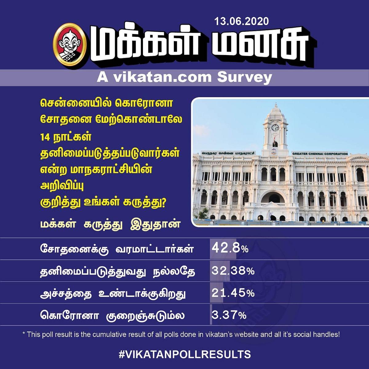Corona Test   Vikatan Poll