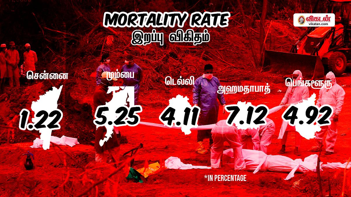 இறப்பு விகிதம் | Mortality Rate
