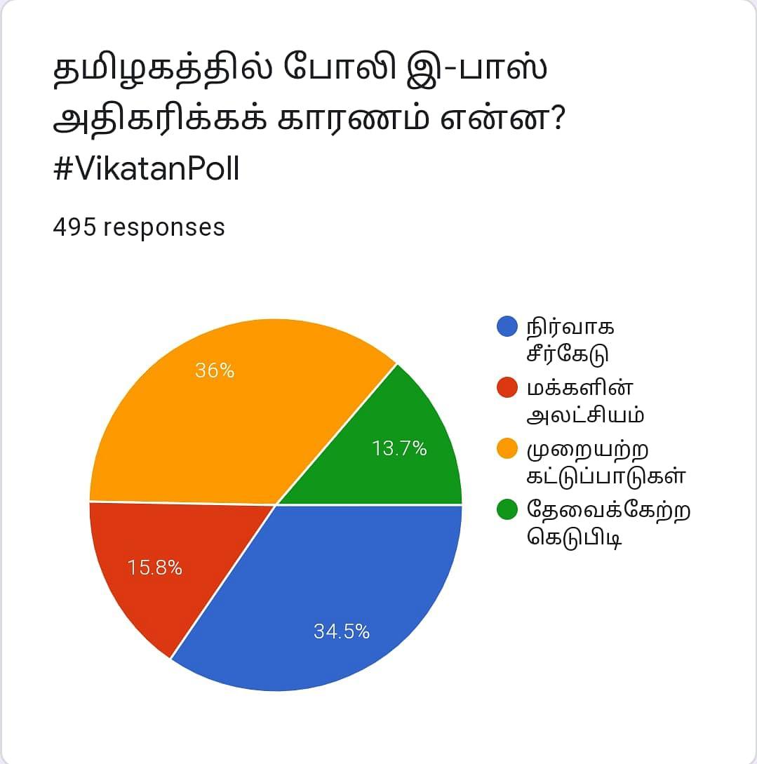 Epass | Vikatan Poll