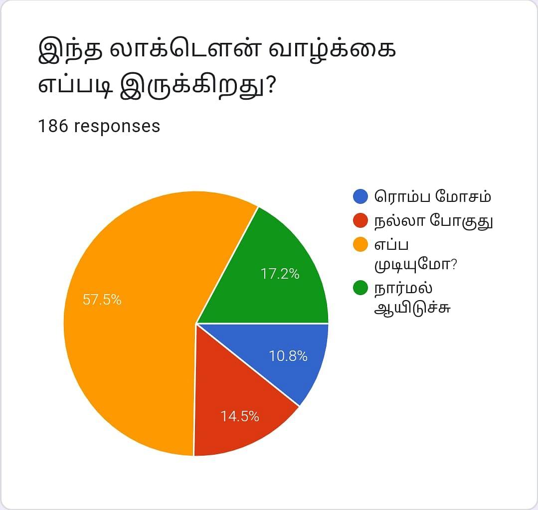 Lockdown   Vikatan Poll