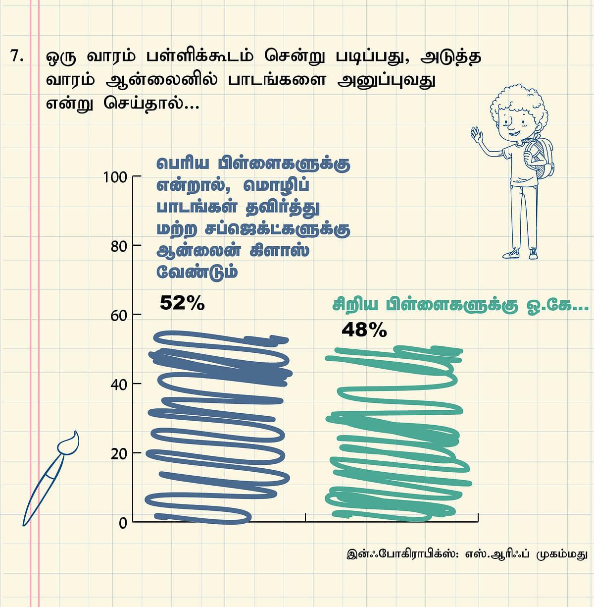 School Reopen Survey Result