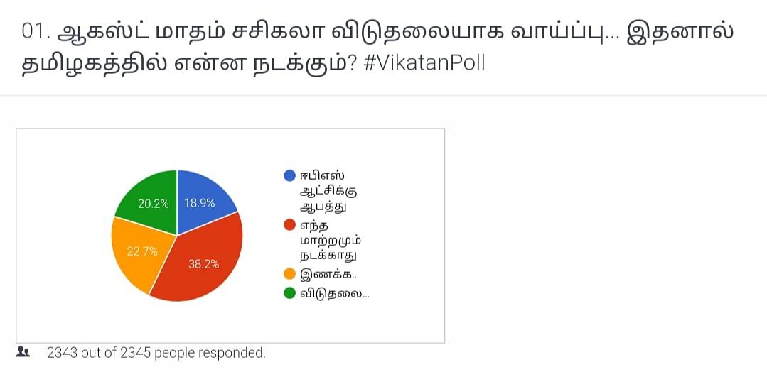 Sasikala   Vikatan Poll
