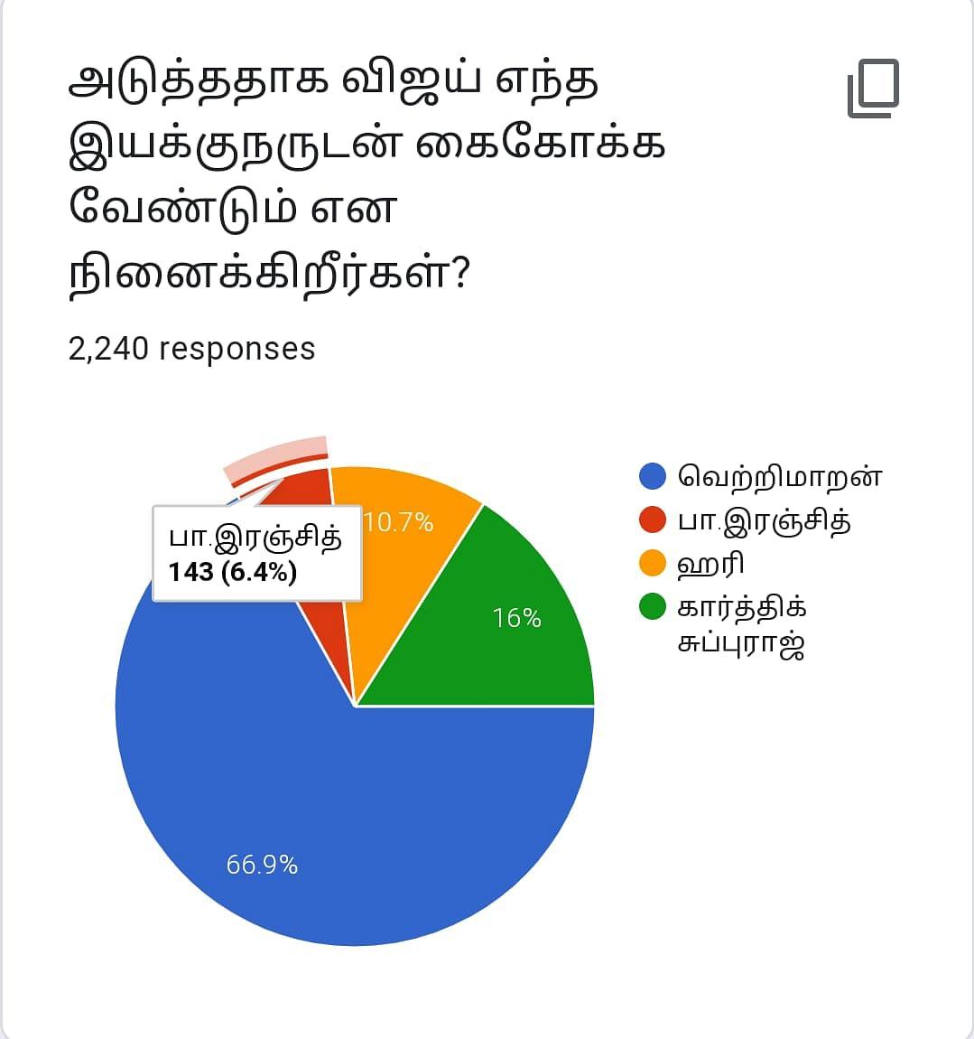 Vijay | Vikatan Poll