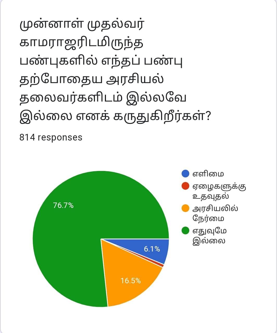 Kamarajar | Vikatan Poll