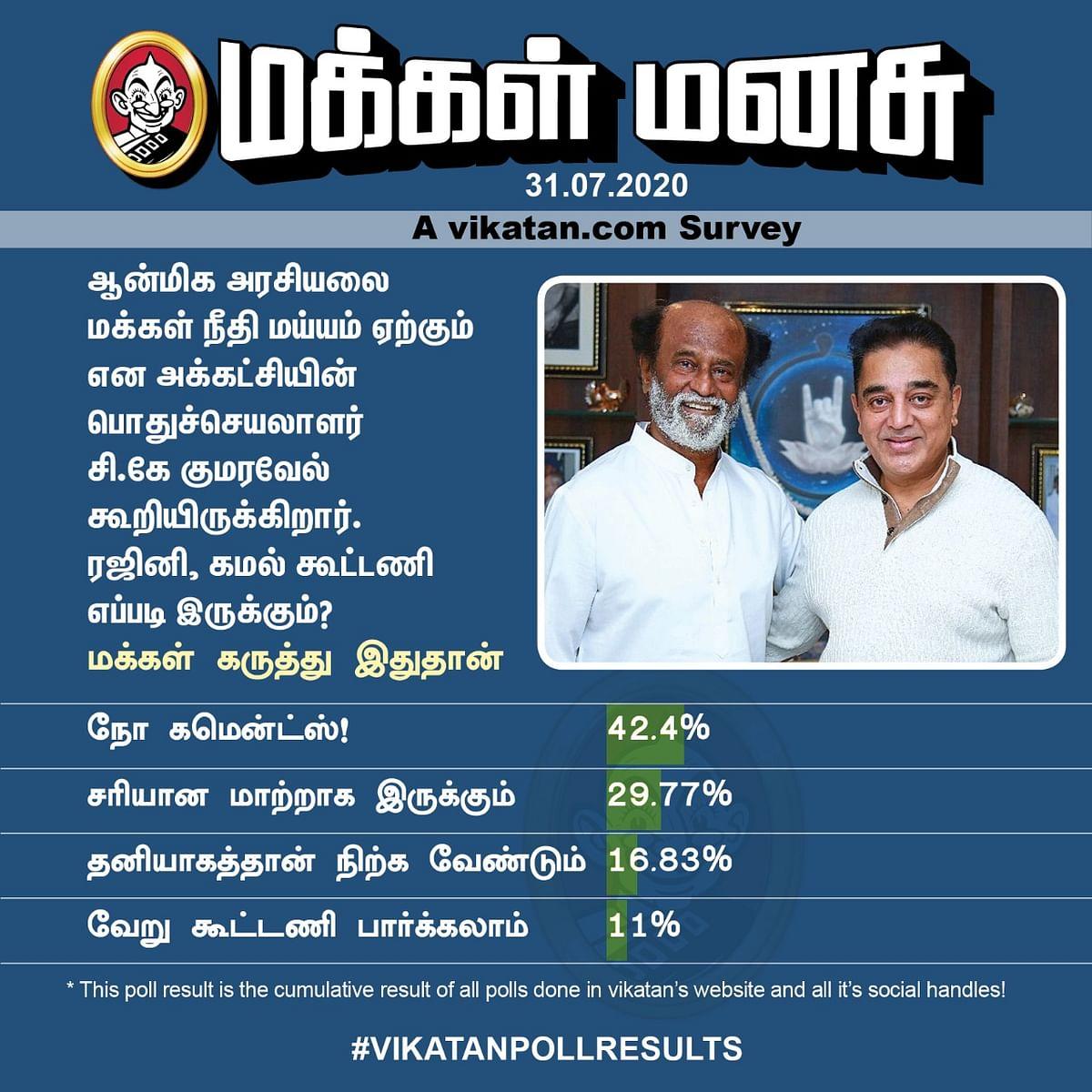 Rajini - Kamal | Vikatan Poll