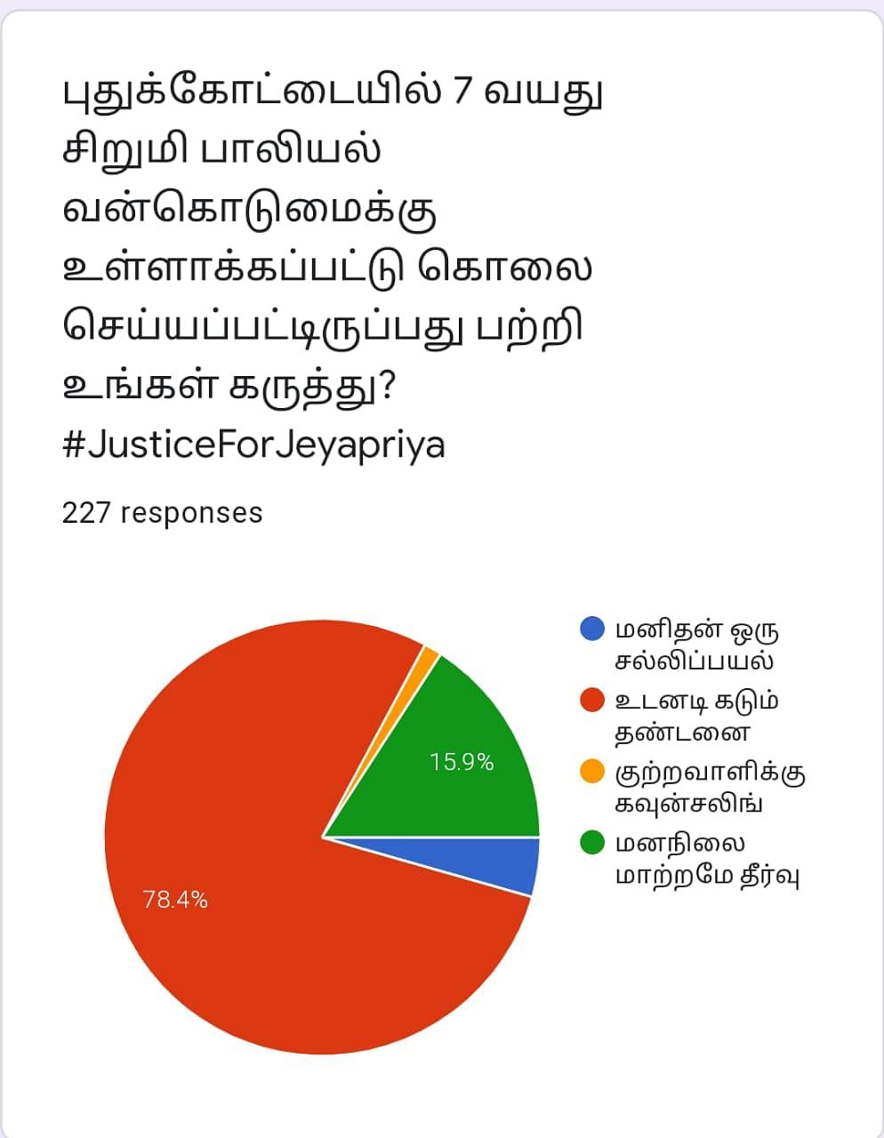 Pudukottai | Vikatan Poll