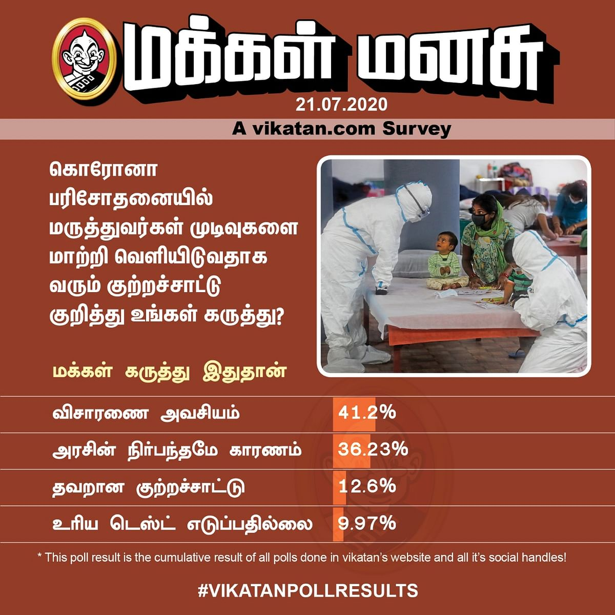 Corona Test | Vikatan Poll