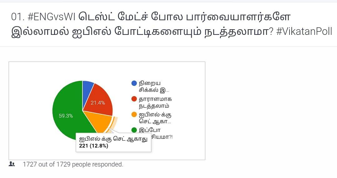 IPL | Vikatan Poll