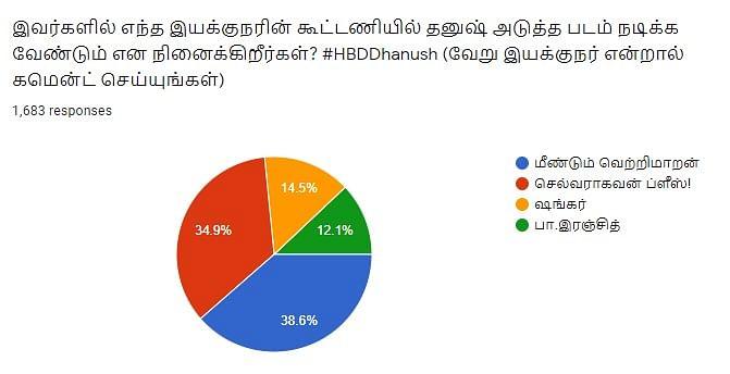 Dhanush | Vikatan Poll