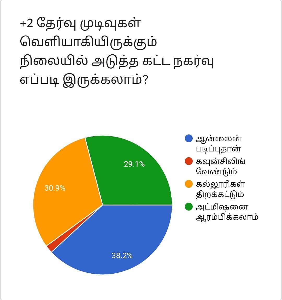 +2 Results | Vikatan Poll
